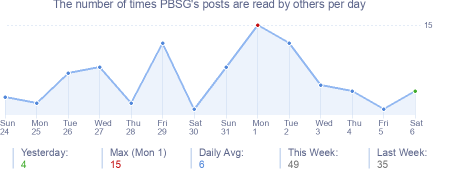 How many times PBSG's posts are read daily