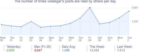 How many times vistatiger's posts are read daily