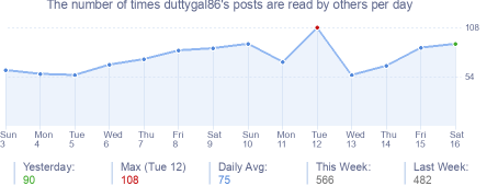 How many times duttygal86's posts are read daily