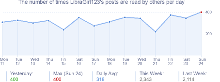 How many times LibraGirl123's posts are read daily