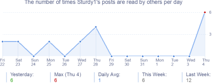 How many times Sturdy1's posts are read daily