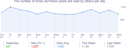 How many times 2e1m5a's posts are read daily