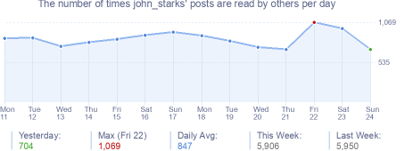 How many times john_starks's posts are read daily