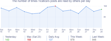 How many times Ticatica's posts are read daily