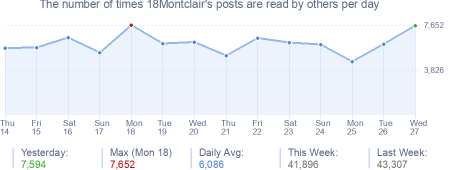 How many times 18Montclair's posts are read daily