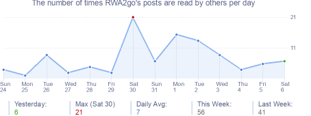 How many times RWA2go's posts are read daily
