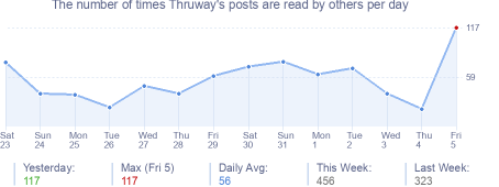 How many times Thruway's posts are read daily