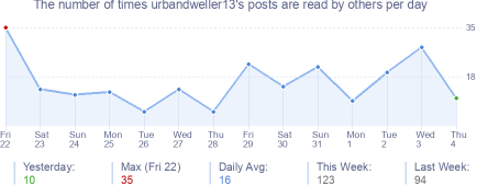 How many times urbandweller13's posts are read daily