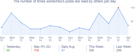 How many times solnechko's posts are read daily