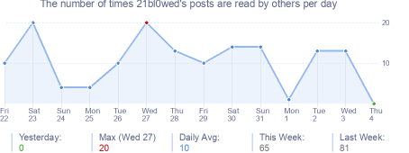 How many times 21bl0wed's posts are read daily