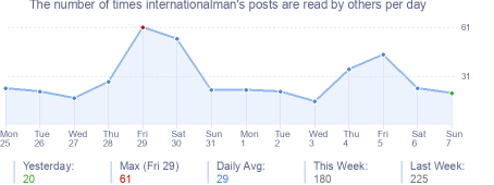 How many times internationalman's posts are read daily