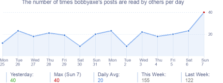 How many times bobbyaxe's posts are read daily