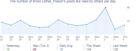 How many times Lethal_Poison's posts are read daily