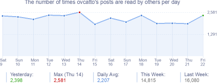 How many times ovcatto's posts are read daily