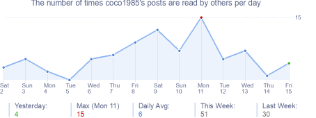 How many times coco1985's posts are read daily
