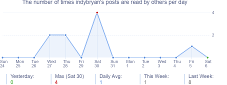How many times indybryan's posts are read daily