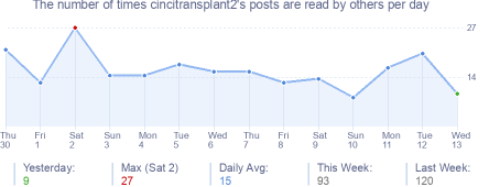 How many times cincitransplant2's posts are read daily