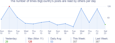 How many times BigCountry's posts are read daily