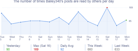 How many times Bailey340's posts are read daily