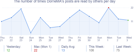 How many times DorrieMA's posts are read daily