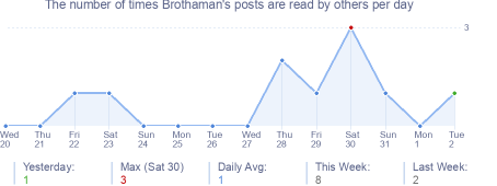 How many times Brothaman's posts are read daily