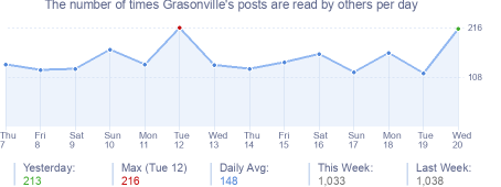 How many times Grasonville's posts are read daily