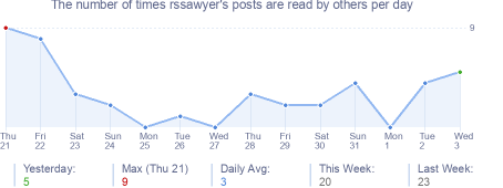 How many times rssawyer's posts are read daily