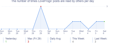 How many times LoveFrogs's posts are read daily