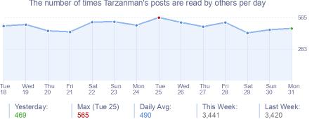 How many times Tarzanman's posts are read daily