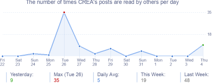How many times CREA's posts are read daily