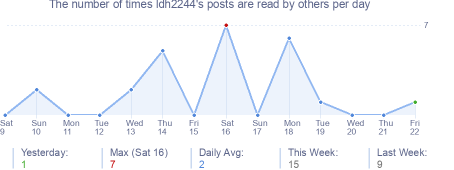How many times ldh2244's posts are read daily