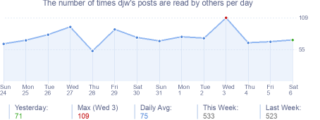How many times djw's posts are read daily