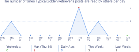 How many times TypicalGoldenRetriever's posts are read daily