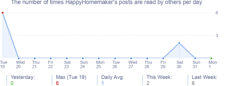 How many times HappyHomemaker's posts are read daily