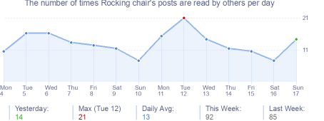 How many times Rocking chair's posts are read daily