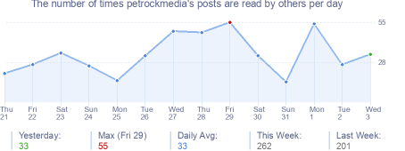 How many times petrockmedia's posts are read daily
