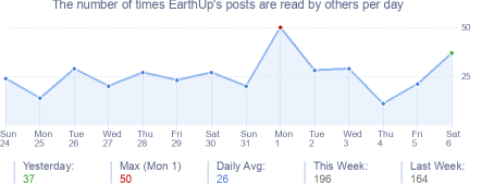 How many times EarthUp's posts are read daily