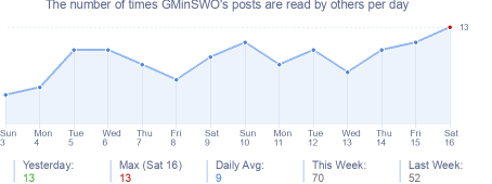 How many times GMinSWO's posts are read daily