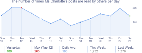 How many times Ms.Charlotte's posts are read daily