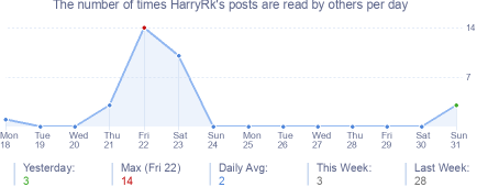 How many times HarryRk's posts are read daily