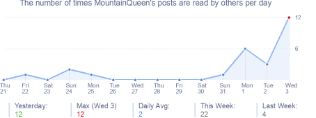How many times MountainQueen's posts are read daily