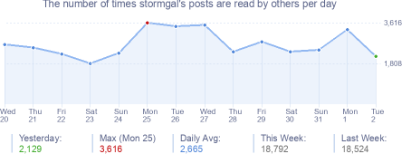How many times stormgal's posts are read daily