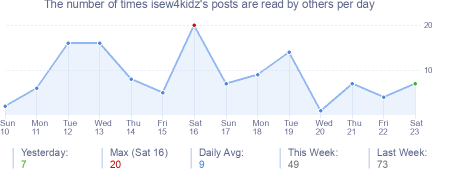 How many times isew4kidz's posts are read daily