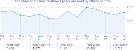 How many times phetaroi's posts are read daily