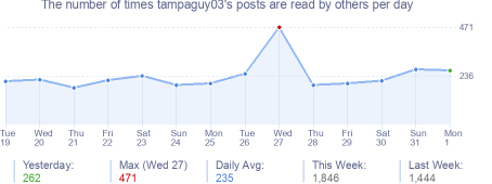 How many times tampaguy03's posts are read daily