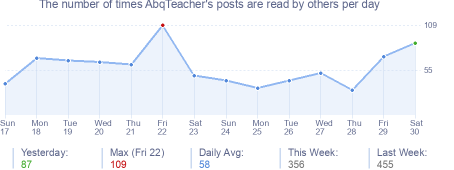 How many times AbqTeacher's posts are read daily