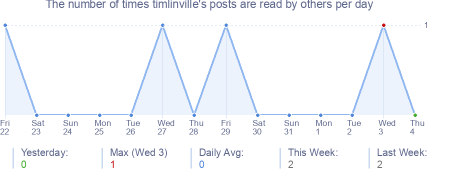 How many times timlinville's posts are read daily