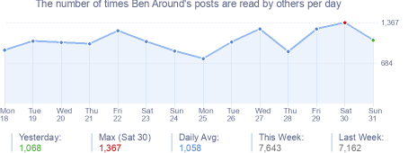 How many times Ben Around's posts are read daily