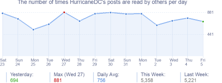 How many times HurricaneDC's posts are read daily