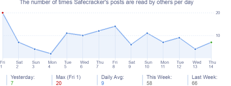 How many times Safecracker's posts are read daily